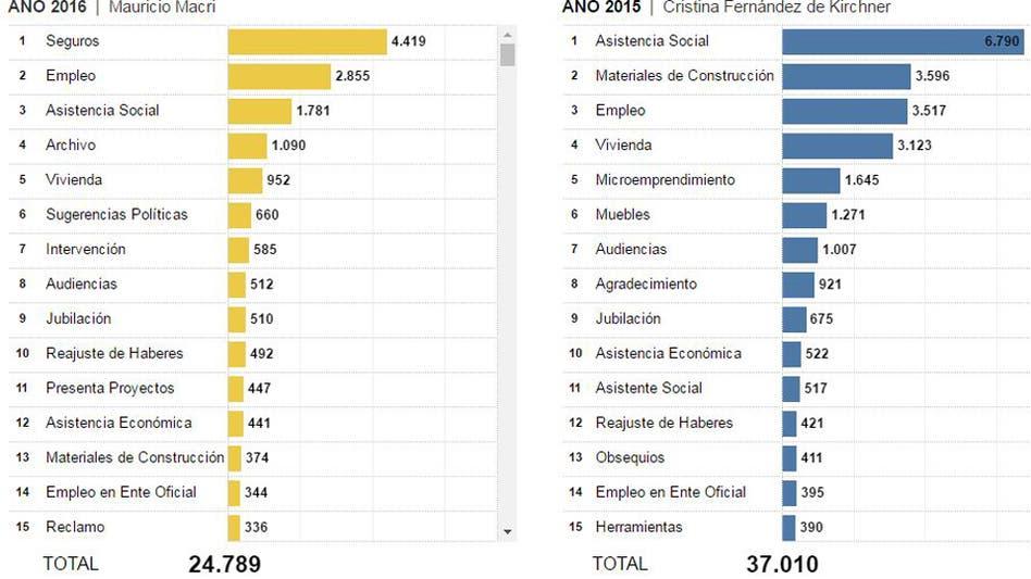 Fotos de LA NACION Data