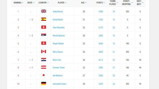 Así están las posiciones en el ranking semanal de la ATP