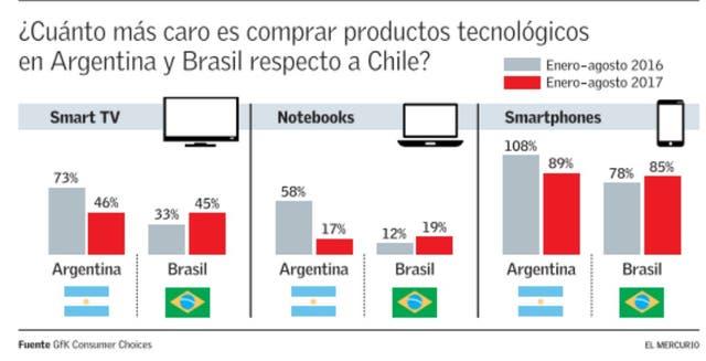 Cuánto más caro es comprar en Argentina y Brasil respecto a Chile