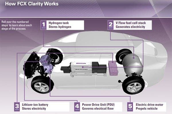 Uno de los vehículos de la compañía automotriz Honda, el FCX Clarity, emplea el uso de celdas de combustible