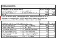 """La AFA informó que Lanús y San Lorenzo vendieron 82.218 entradas en un Monumental con """"huecos"""""""