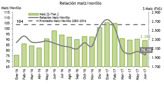 La relación maíz/novillo