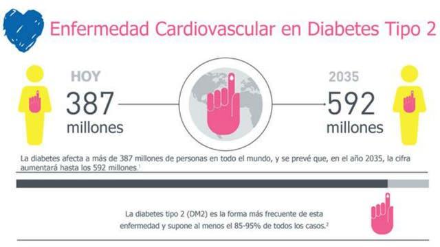 Enfermedad cardiovascular y diabetes