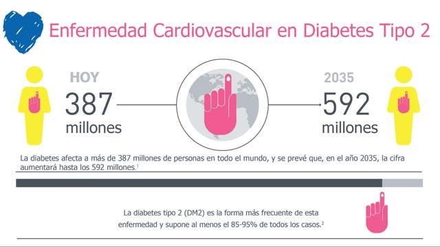 Diabetes, una amenaza cada vez más frecuente para el