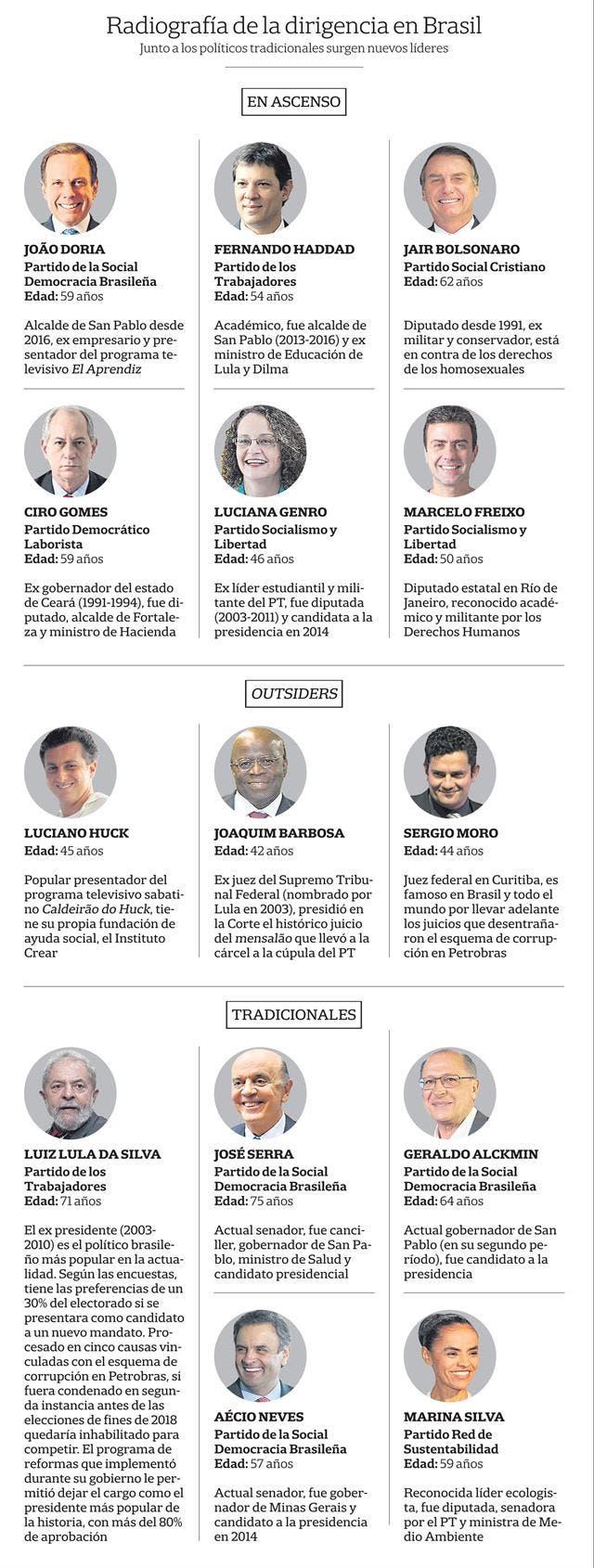 Escenario político en Brasil