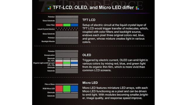 La diferencia de estructura entre LCD, OLED y microLED: este último es más sencillo de fabricar y usa menos componentes, lo que resulta en una mejor calidad de imagen