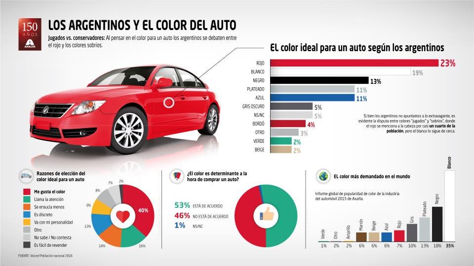 Para los argentinos, los preferidos son rojo y blanco