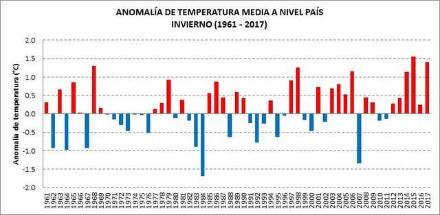 Inviernos cada vez más cálidos en todo el país