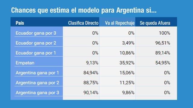 Estimación de chances para la Argentina