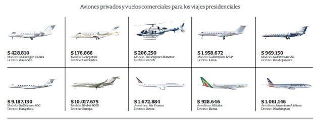 Presidencia gastó $26 millones en pasajes y alquiler de aviones