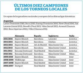Otra prueba de la competitividad del fútbol argentino, que tuvo ocho campeones distintos en los últimos diez torneos; en las principales ligas de Europa, son muy pocos los clubes que tienen chances de consagrarse