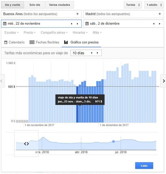 El gráfico que nos permite visualizar precios, antes de emitir un pasaje