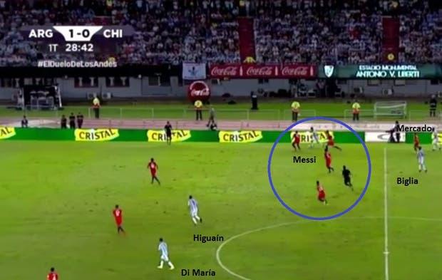 Messi encarando por la derecha, tratando de gambetear a 4 rivales y con las posibles descargas, Higuain y Di María, muy lejos