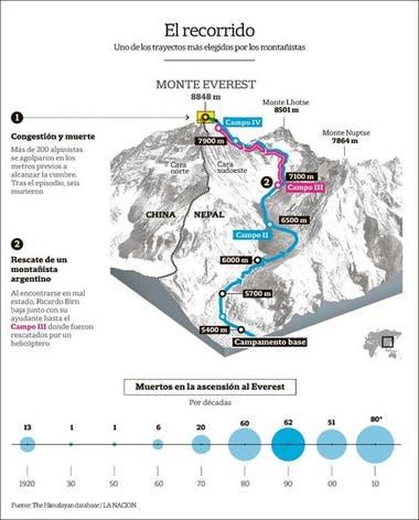 El miércoles pasado, más de 200 montañistas se agolparon para llegar a la cima del monte Everest