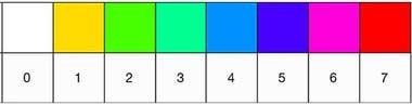El número máximo de pasos hasta llegar al número de Kaprekar es de 7