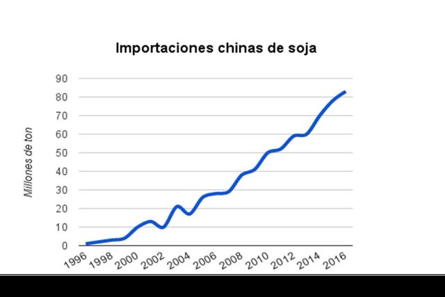 Importaciones chinas de soja