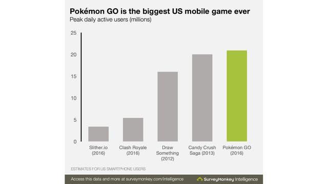 El videojuego Pokémon GO supera a Candy Crush en EEUU Tecnologia-2235262w640