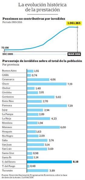 Cuáles son las provincias con mayor cantidad de pensionados por invalidez