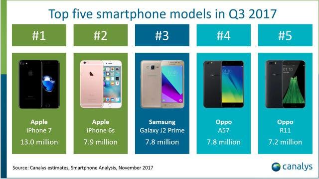 Los cinco modelos más vendidos en el tercer trimestre del año