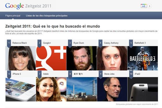 A nivel global, Rebecca Black, Google+ y Ryan Dunn fueron las consultas emergentes más populares en el buscador web