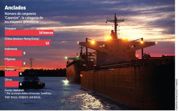 La demanda por embarcaciones que transportan commodities a granel como carbón y hierro ha caído bruscamente.