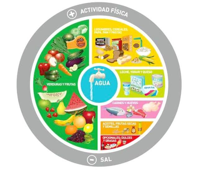 El círculo de la nutrición saludable