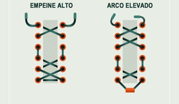 EMPEINE ALTO: al saltarse uno o dos espacios se logra aliviar la presión sobre el empeine. ARCO ELEVADO: similar al modelo anterior, pero en diferente posición.