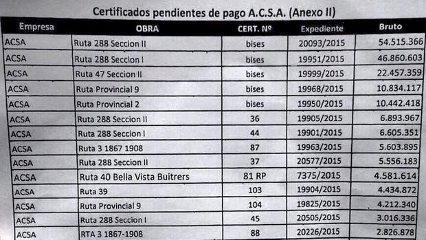 La quita de los contratos de obras públicas que implementó Alicia Kirchner contra Lázaro Báez
