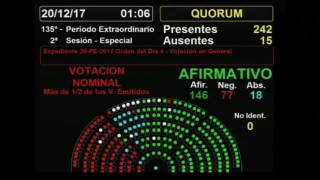 El tablero que indica los 146 votos a favor, 77 en contra y 18 abstenciones en la votación por la reforma tributaria