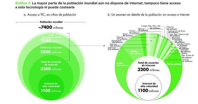 Gráfico del informe Dividendos digitales sobre el acceso mundial a las nuevas tecnologías.