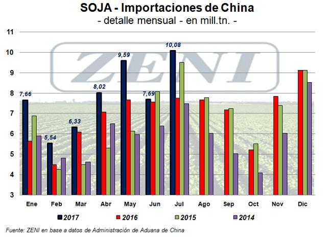 Importaciones totales de soja de China