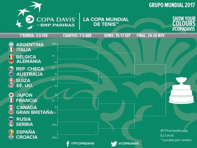 El fixture completo del Grupo Mundial de la Copa Davis 2017