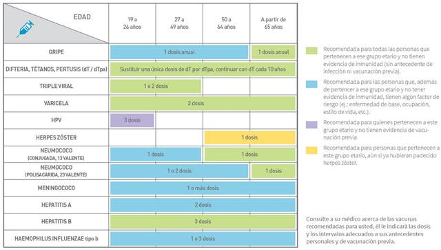 Vacunas para adultos - Consumer Health Choices
