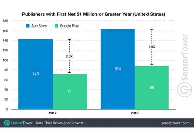 Developers who have earned more than $ 1 million in the US in 2018