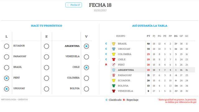 Argentina eliminada, con cuatro puntos sobre seis