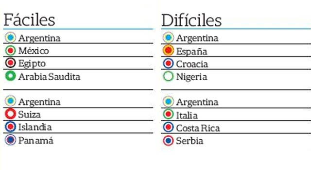 Algunos de los grupos que le puede tocar a la selección argentina