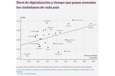 Correlación entre nivel de digitalización y sedentarismo en Europa