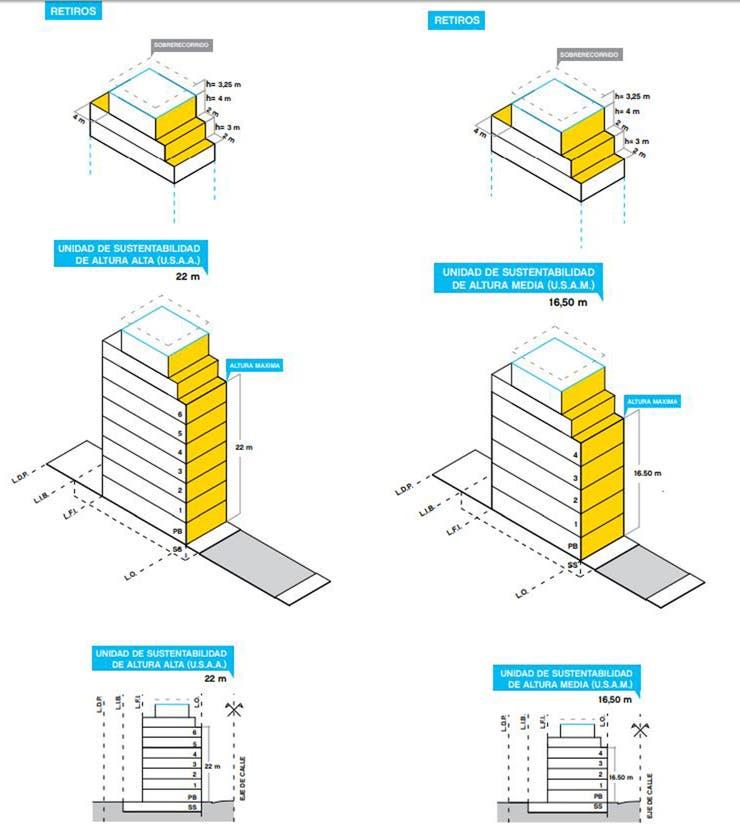 Unidades de Sustentabilidad de Altura Alta (izquierda) pueden llegar a 6 pisos y 22 metros de altura; Unidades de Sustentabilidad de Altura Media (derecha), son 4 pisos y 16,5 metros de altura máxima