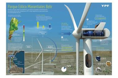 Cómo son los molinos eólicos que se usarán para dar energía a la planta
