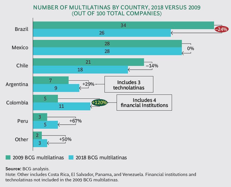 La cantidad de multilatinas que más crecieron por país