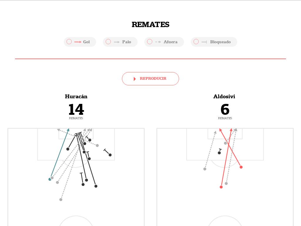 Todos los datos de Huracán-Aldosivi, por la Superliga: el mapa de los pases, los remates y cómo se movió cada jugador