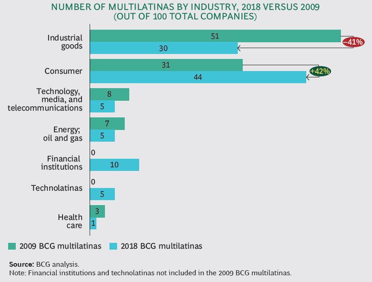 La cantidad de multilatinas por industria