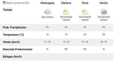 Cómo está el clima mañana