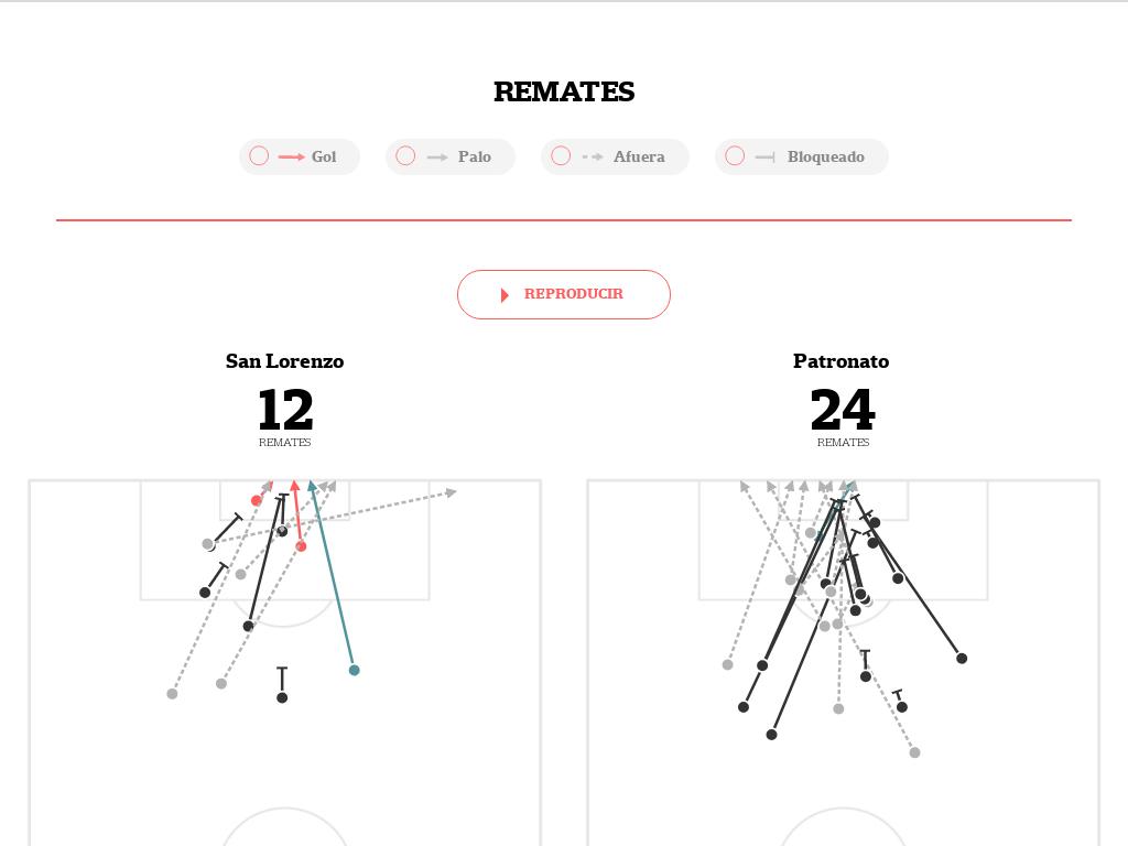 El mapa de San Lorenzo-Patronato: los remates de cada equipo, cómo se movieron y la posición en la tabla de la Superliga