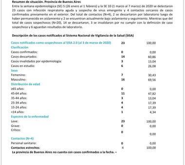 Seis pacientes en estudio en Buenos Aires