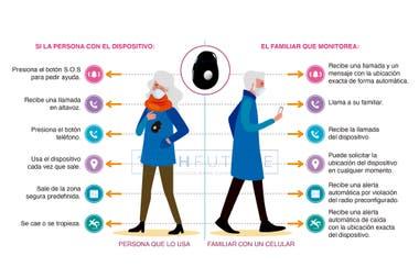 Relojes con GPS, botones SOS para emergencias, sensor de caídas con envío de alerta automática, alerta por alejamiento de su casa y telefóno fácil para llamar y recibir llamadas son algunos de los productos que tiene TechFuture