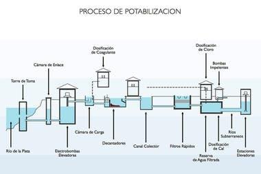 El proceso de potabilización en la Planta San Martín en Palermo