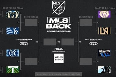 La llave de los cuartos de final de la MLS