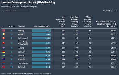 El ránking de los primeros 10 países del Índice de Desarrollo Humano publicado por la ONU para 2020 (Programa para el Desarrollo de las Naciones Unidas)