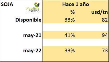 Valores Matba Rofex en dólares por tonelada soja mayo 22 comparado con primera cotización del 2020 que fue recién el 11 de marzo